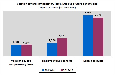 Vacation pay and compensatory leave, Employee future benefits and Deposit accounts chart