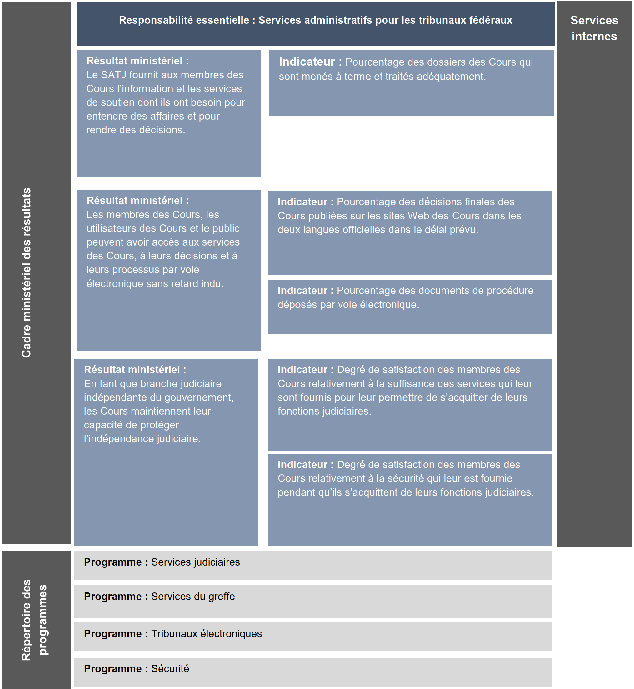 Departmental results framework and Program inventory