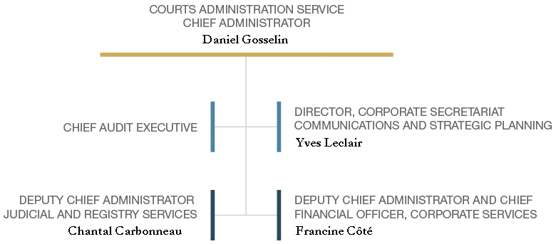 Courts Administration Service Organizational Chart